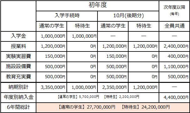 2019年度関西医科大学医学部学費表