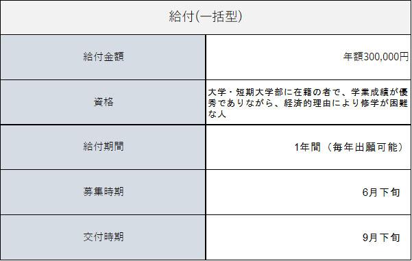 近畿大学医学部給付制度一覧表