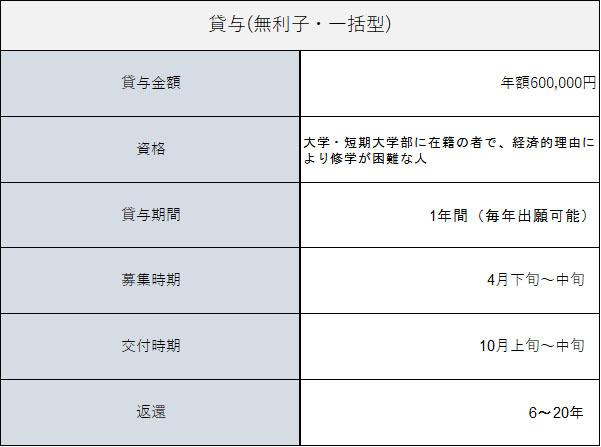 近畿大学医学部貸与についての表