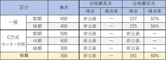 近畿大学医学部合格得点表